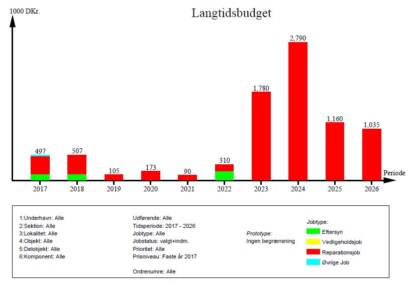 Langtidsbudget for havnen
