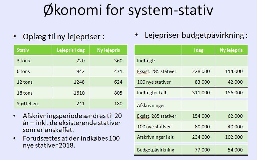 Dialogmøde - økonomi for system-stativ