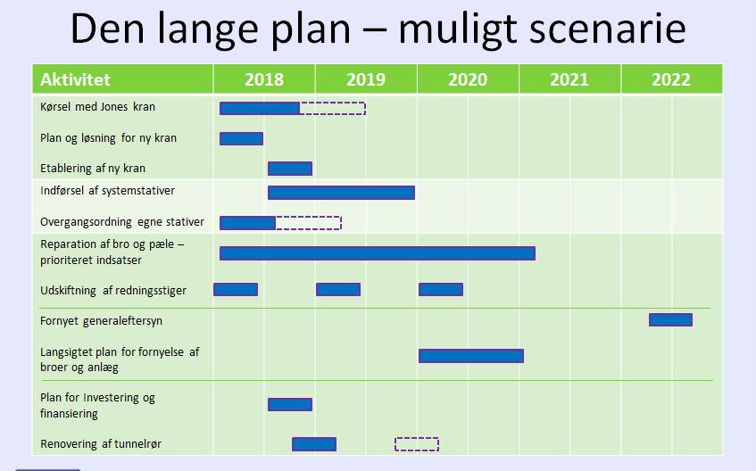Dialogmøde - den lange plan